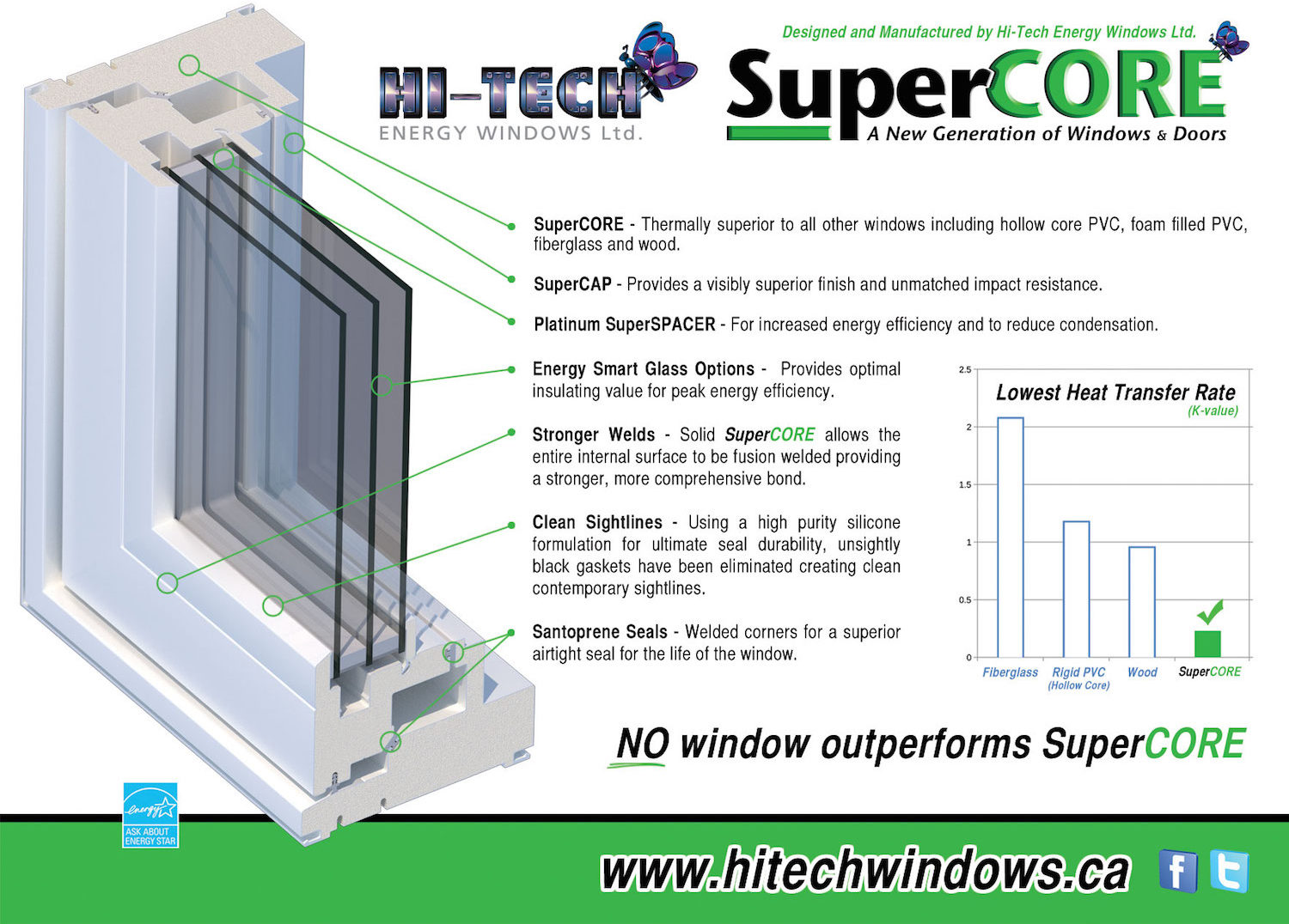Supercore hi tech energy window system winnipeg mb for Super insulated windows